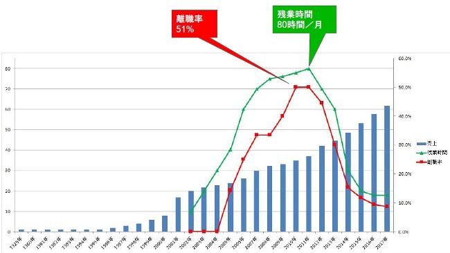 離職率グラフ